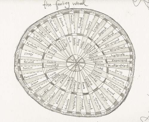 the feeling wheel rerendered